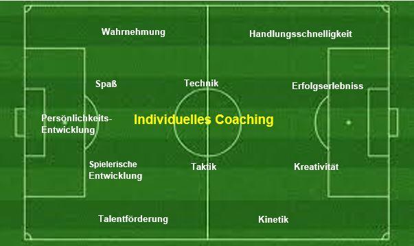 Individual Coaching am Beispiel Fußball - Angebot von Coach Carsten Gaiser